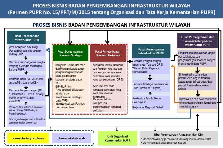 Proses Bisnis Pengembangan Infrastruktur Wilayah Kota Maja